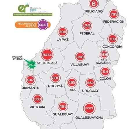 46 Nuevos casos de Concordia y en Entre Ríos se han sumado 405 casos de Coronavirus