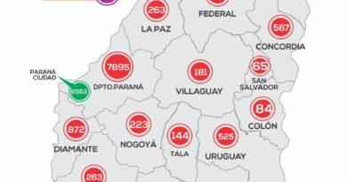 Concordia sumó este lunes 46 casos nuevos de Coronavirus, en Entre Ríos suman 283