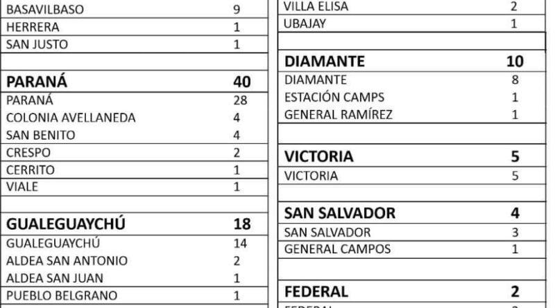 Entre Ríos se han sumado 265 casos de Coronavirus, en Concordia 76