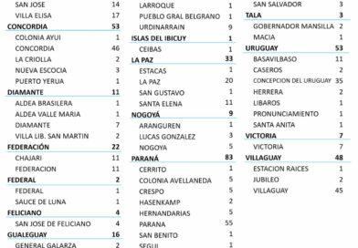 Entre Ríos sumó 465 casos de Coronavirus